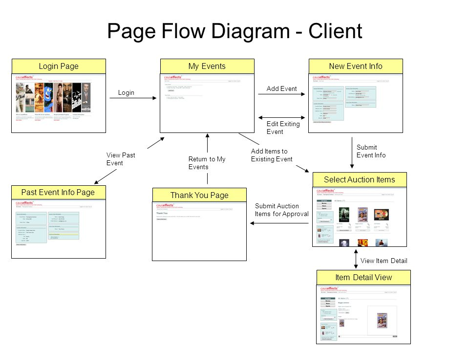 Causeffects page flows and screenshots page flow diagram client 2 page flow diagram ccuart Images
