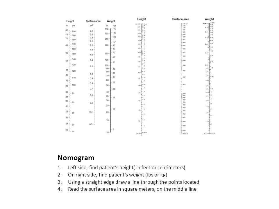 Nomogram 1. Left side, find patient's height( in feet or centimeters) 2.