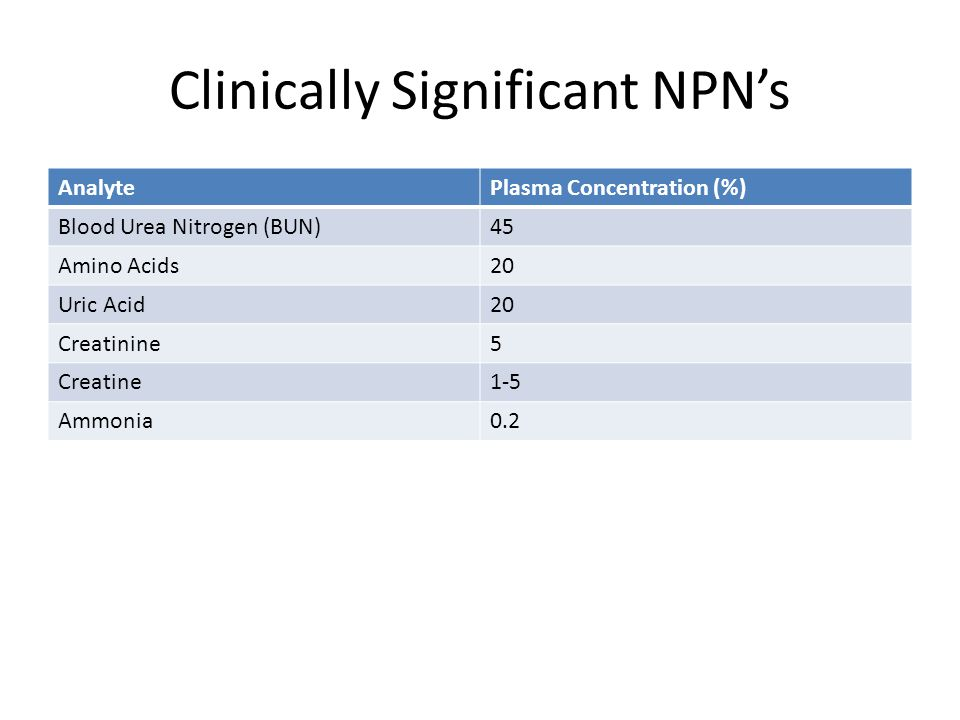 Clinically Significant NPN's AnalytePlasma Concentration (%) Blood Urea Nitrogen (BUN)45 Amino Acids20 Uric Acid20 Creatinine5 Creatine1-5 Ammonia0.2