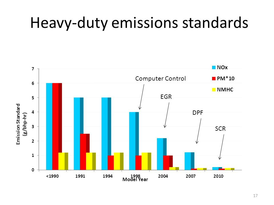 Heavy-duty emissions standards 17 Computer Control EGR DPF SCR
