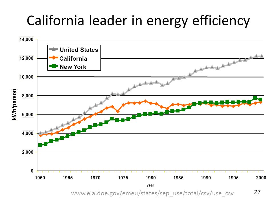 California leader in energy efficiency 0 2,000 4,000 6,000 8,000 10,000 12,000 14, year kWh/person United States California New York   27