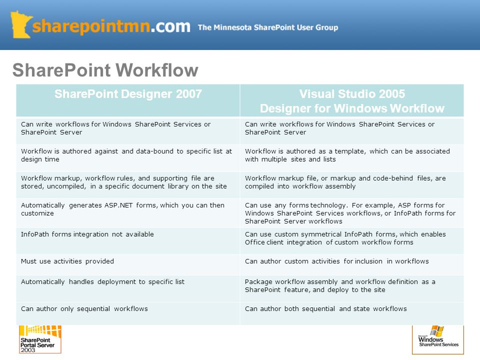 SharePoint Workflow SharePoint Designer 2007Visual Studio 2005 Designer for Windows Workflow Can write workflows for Windows SharePoint Services or SharePoint Server Workflow is authored against and data-bound to specific list at design time Workflow is authored as a template, which can be associated with multiple sites and lists Workflow markup, workflow rules, and supporting file are stored, uncompiled, in a specific document library on the site Workflow markup file, or markup and code-behind files, are compiled into workflow assembly Automatically generates ASP.NET forms, which you can then customize Can use any forms technology.