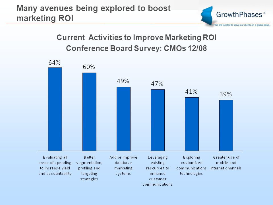 Many avenues being explored to boost marketing ROI Current Activities to Improve Marketing ROI Conference Board Survey: CMOs 12/08
