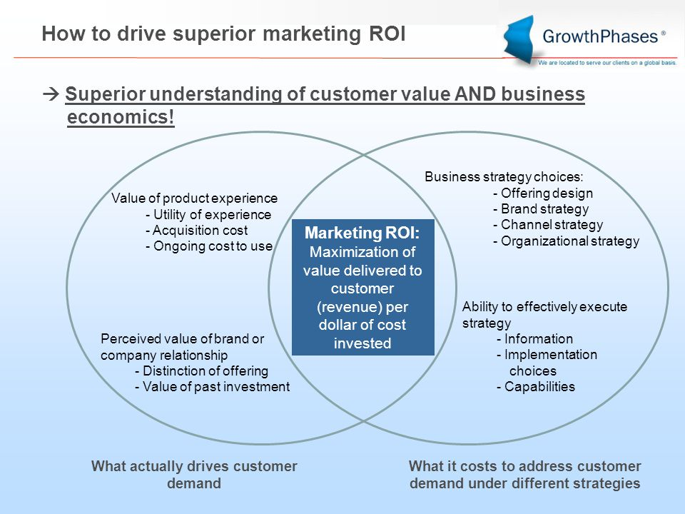 How to drive superior marketing ROI  Superior understanding of customer value AND business economics.
