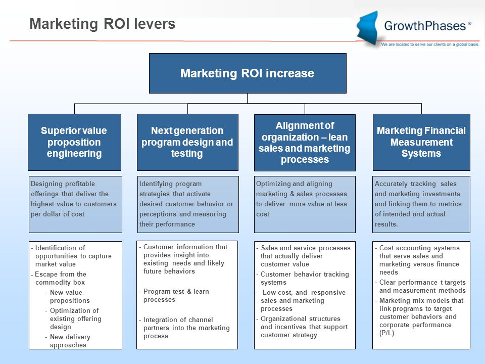 Marketing ROI levers Marketing ROI increase Superior value proposition engineering Next generation program design and testing Marketing Financial Measurement Systems Alignment of organization – lean sales and marketing processes Designing profitable offerings that deliver the highest value to customers per dollar of cost Identifying program strategies that activate desired customer behavior or perceptions and measuring their performance Optimizing and aligning marketing & sales processes to deliver more value at less cost Accurately tracking sales and marketing investments and linking them to metrics of intended and actual results.