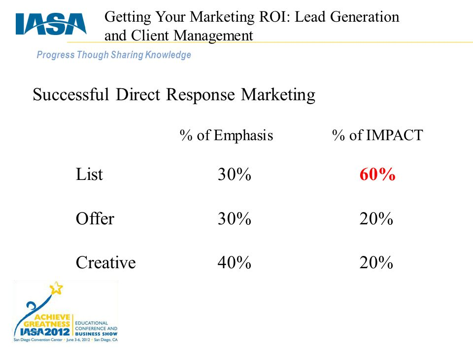 Progress Though Sharing Knowledge Successful Direct Response Marketing List30%60% Offer30%20% Creative40%20% % of Emphasis% of IMPACT Getting Your Marketing ROI: Lead Generation and Client Management