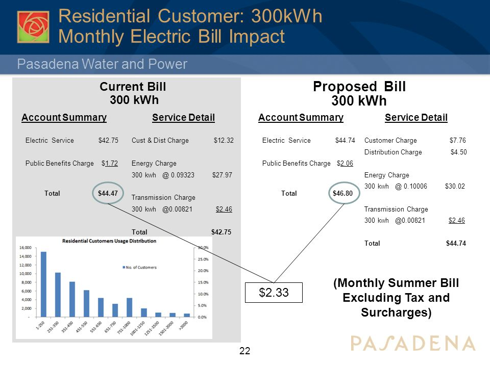 water billing system proposed study Wastewater cost of service rate study final report the proposed changes to the city's existing rate structures and capacity fee 11 wastewater system.