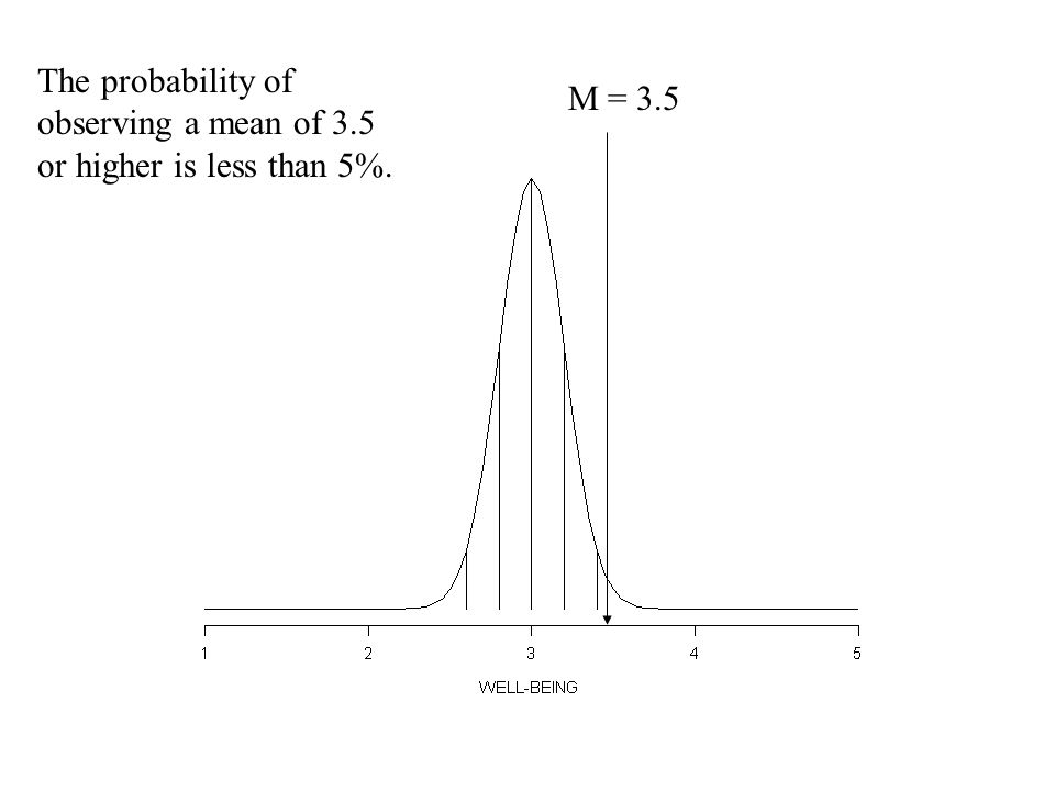 The probability of observing a mean of 3.5 or higher is less than 5%. M = 3.5