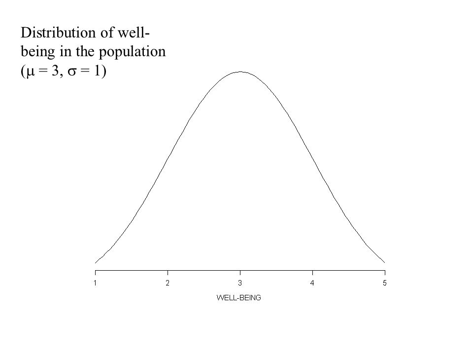 Distribution of well- being in the population (  = 3,  = 1)