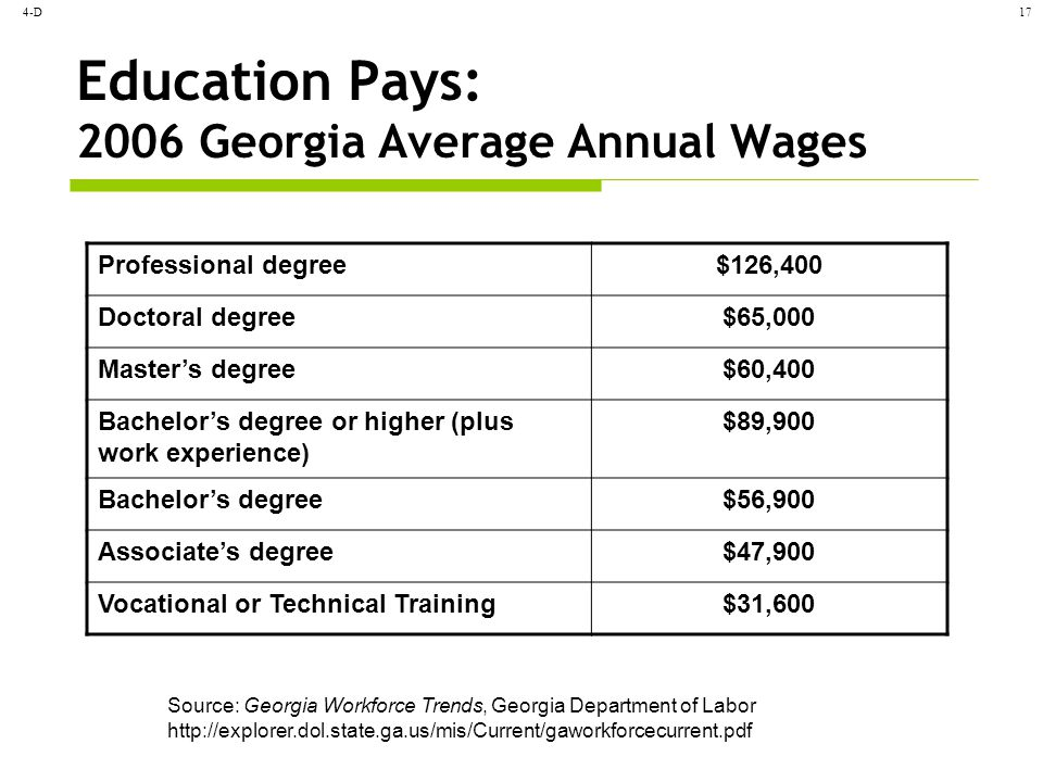 4-D17 Education Pays: 2006 Georgia Average Annual Wages Professional degree$126,400 Doctoral degree$65,000 Master's degree$60,400 Bachelor's degree or higher (plus work experience) $89,900 Bachelor's degree$56,900 Associate's degree$47,900 Vocational or Technical Training$31,600 Source: Georgia Workforce Trends, Georgia Department of Labor