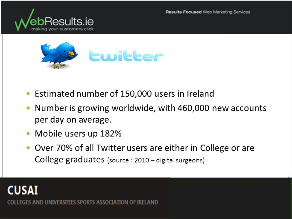 Estimated number of 150,000 users in Ireland Number is growing worldwide, with 460,000 new accounts per day on average.