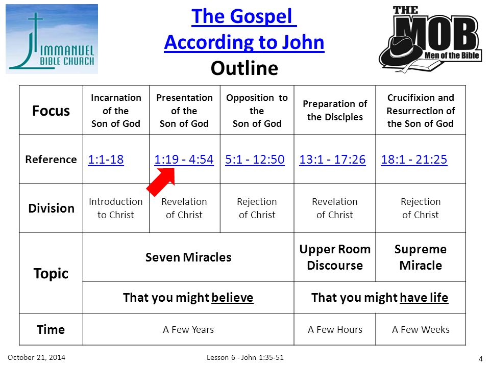 The Gospel According to John Outline Focus Incarnation of the Son of God Presentation of the Son of God Opposition to the Son of God Preparation of the Disciples Crucifixion and Resurrection of the Son of God Reference 1:1-181:19 - 4:545:1 - 12:5013:1 - 17:2618:1 - 21:25 Division Introduction to Christ Revelation of Christ Rejection of Christ Revelation of Christ Rejection of Christ Topic Seven Miracles Upper Room Discourse Supreme Miracle That you might believeThat you might have life Time A Few YearsA Few HoursA Few Weeks Lesson 6 - John 1:35-51October 21,