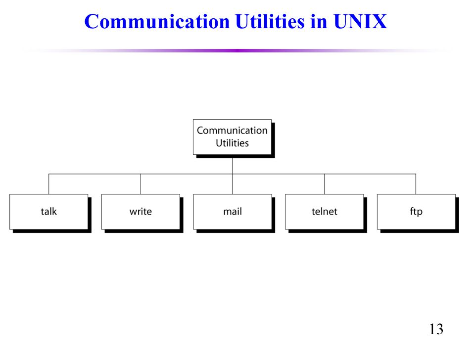 13 Communication Utilities in UNIX