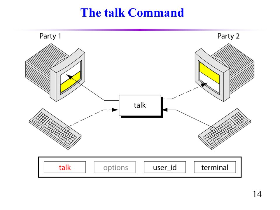 14 The talk Command