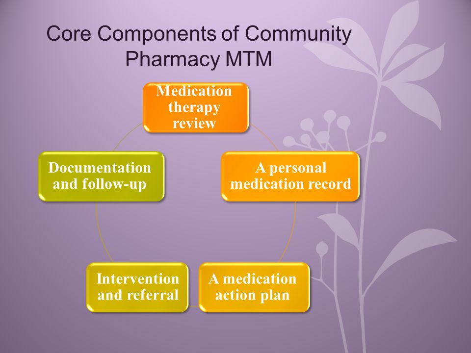 Core Components of Community Pharmacy MTM Medication therapy review A personal medication record A medication action plan Intervention and referral Documentation and follow-up