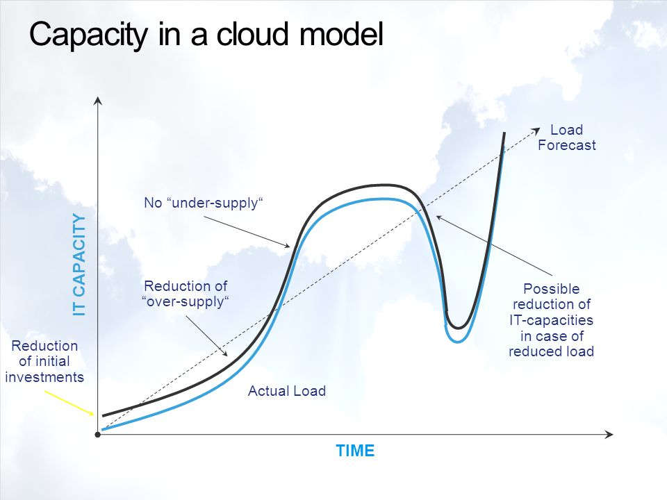 Capacity in a cloud model Actual Load Allocated IT capacities Reduction of initial investments Reduction of over-supply No under-supply Possible reduction of IT-capacities in case of reduced load IT CAPACITY Load Forecast TIME