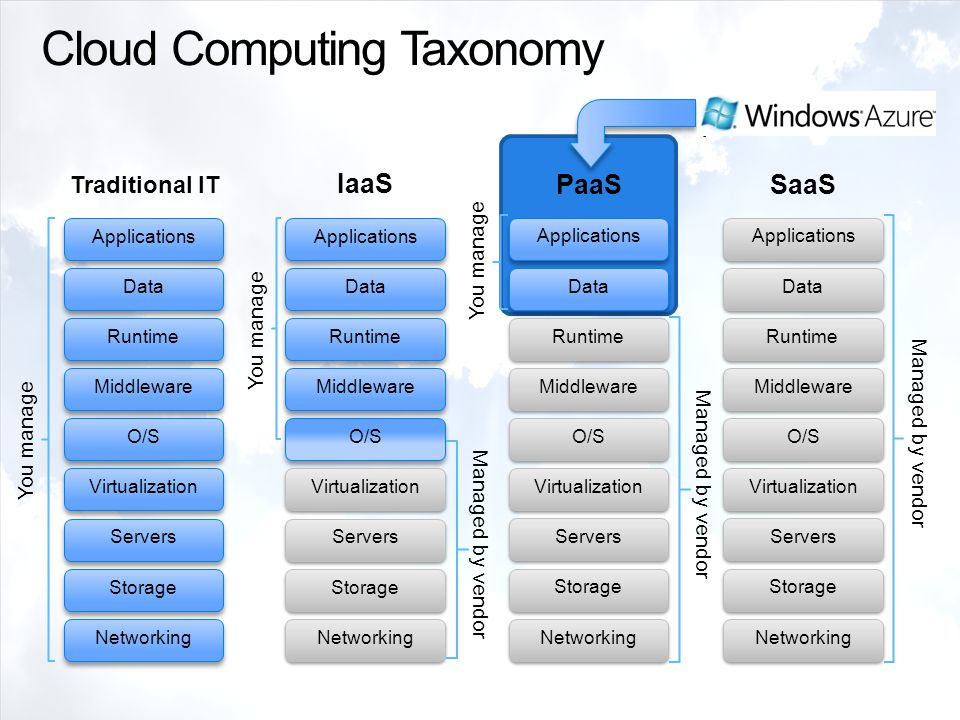 Cloud Computing Taxonomy The Windows Azure platform fits here Traditional IT Storage Servers Networking O/S Middleware Virtualization Data Applications Runtime You manage IaaS Storage Servers Networking O/S Middleware Virtualization Data Applications Runtime Managed by vendor You manage PaaS Managed by vendor Storage Servers Networking O/S Middleware Virtualization Applications Runtime Data SaaS Managed by vendor Storage Servers Networking O/S Middleware Virtualization Applications Runtime Data