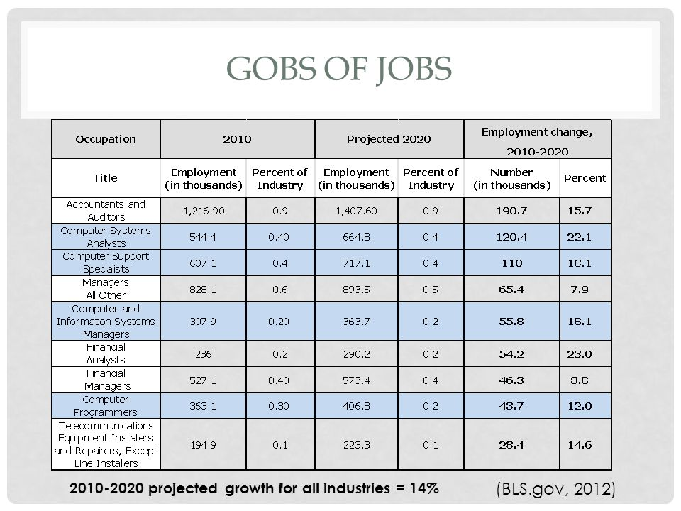 GOBS OF JOBS (BLS.gov, 2012) projected growth for all industries = 14%
