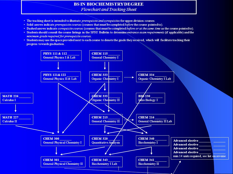 Bs In Biochemistry Degree Flowchart And Tracking Sheet The Tracking