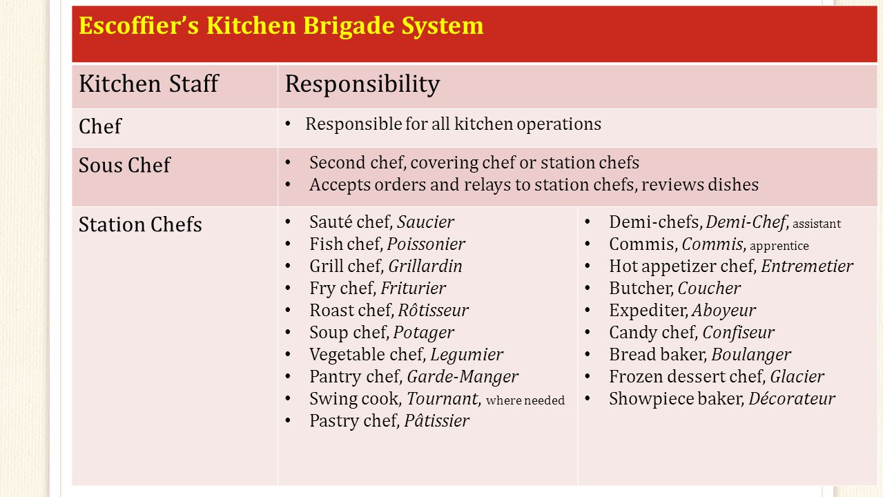 escoffier brigade system List of positions this is an exhaustive list of the different members of the kitchen brigade system escoffier kitchen brigade system brigade) is a system.
