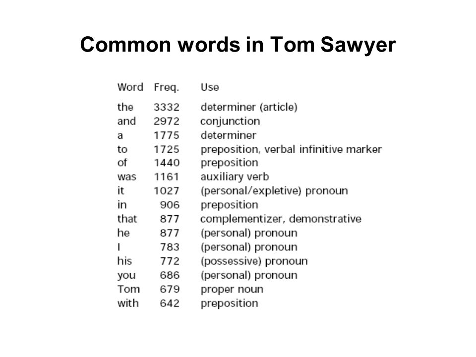 Common words in Tom Sawyer