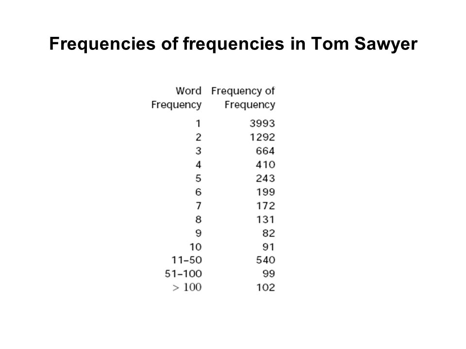 Frequencies of frequencies in Tom Sawyer