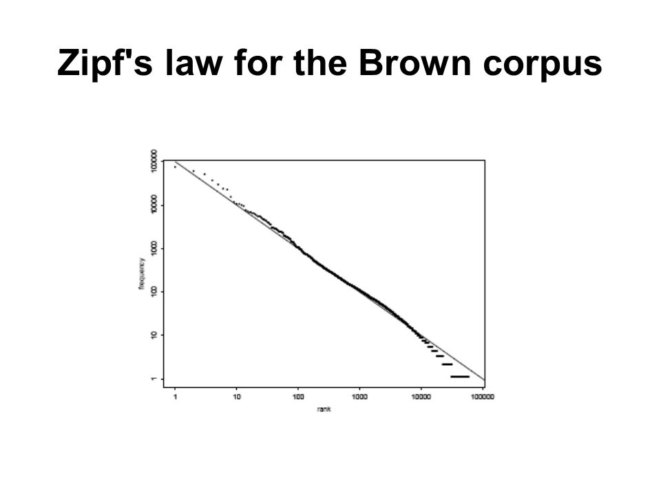 Zipf s law for the Brown corpus