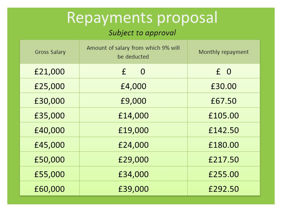 Repayments proposal Subject to approval