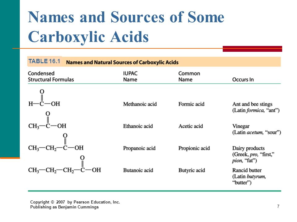 7 Names and Sources of Some Carboxylic Acids TABLE 16.1 Copyright © 2007 by Pearson Education, Inc.