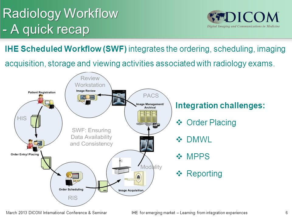 Radiology Workflow - A quick recap March 2013 DICOM International Conference & SeminarIHE for emerging market – Learning from integration experiences6 IHE Scheduled Workflow (SWF) integrates the ordering, scheduling, imaging acquisition, storage and viewing activities associated with radiology exams.