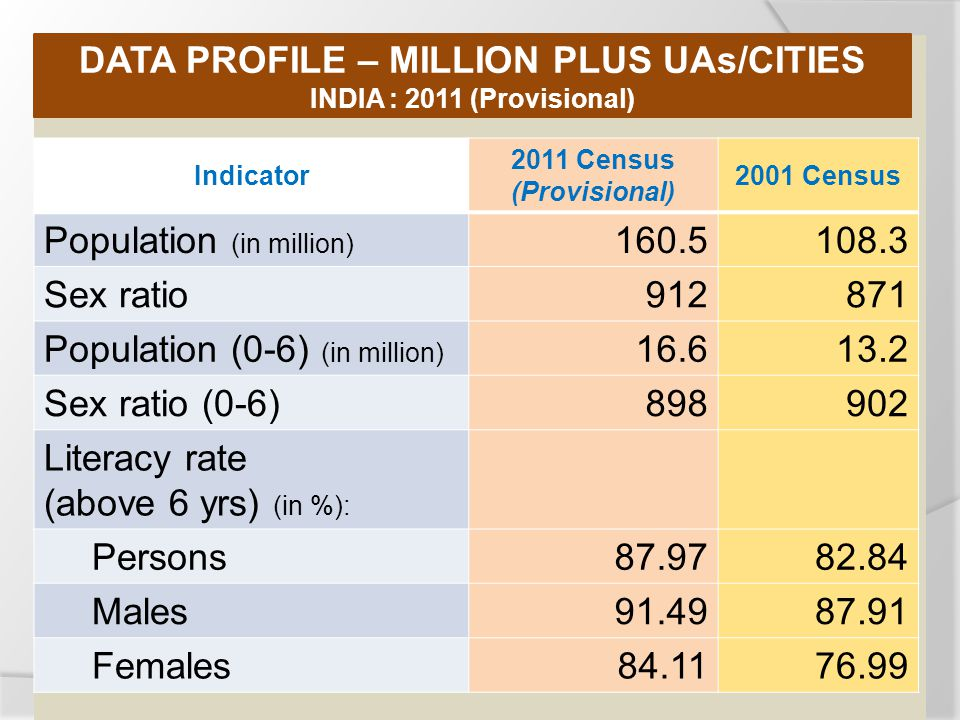 Indicator 2011 Census (Provisional) 2001 Census Population (in million) Sex ratio Population (0-6) (in million) Sex ratio (0-6) Literacy rate (above 6 yrs) (in %): Persons Males Females DATA PROFILE – MILLION PLUS UAs/CITIES INDIA : 2011 (Provisional)