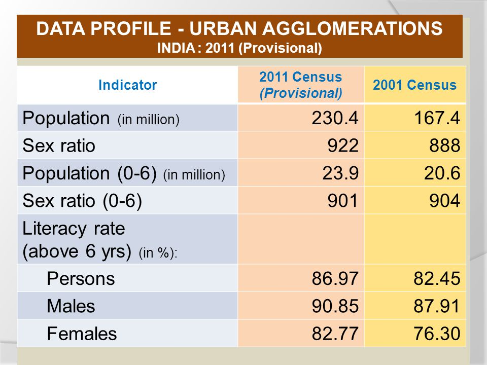 Indicator 2011 Census (Provisional) 2001 Census Population (in million) Sex ratio Population (0-6) (in million) Sex ratio (0-6) Literacy rate (above 6 yrs) (in %): Persons Males Females DATA PROFILE - URBAN AGGLOMERATIONS INDIA : 2011 (Provisional)