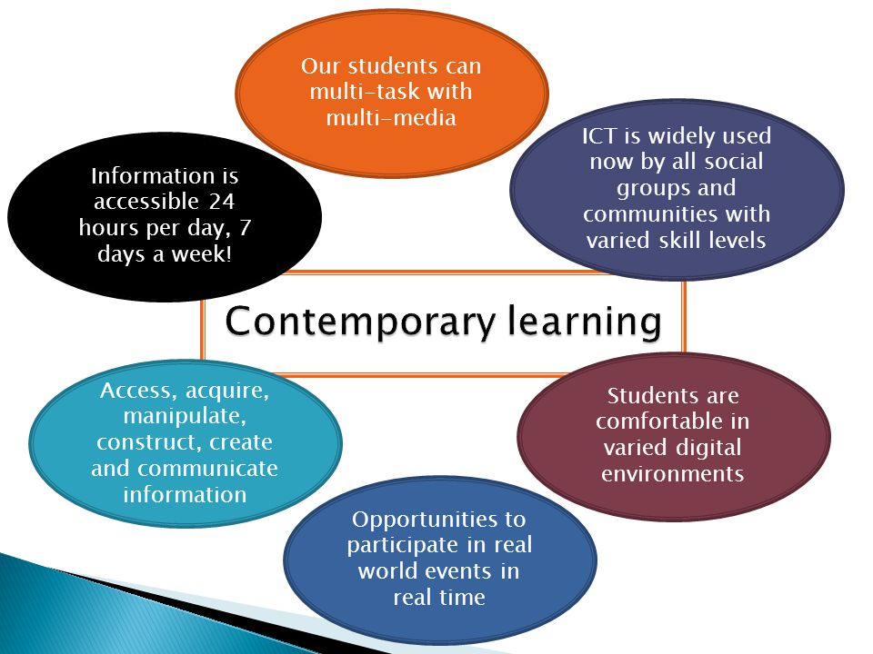Our students can multi-task with multi-media ICT is widely used now by all social groups and communities with varied skill levels Students are comfortable in varied digital environments Opportunities to participate in real world events in real time Information is accessible 24 hours per day, 7 days a week.