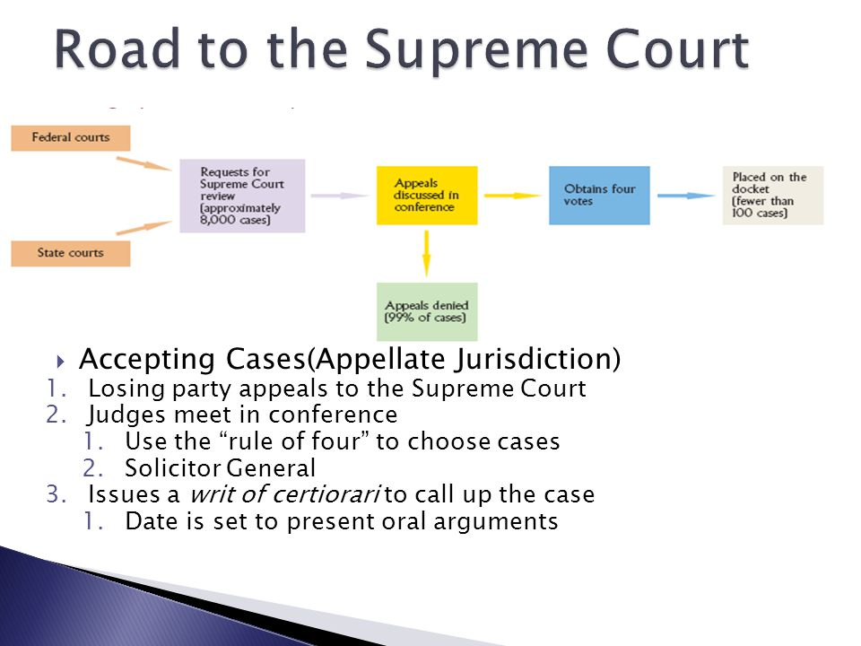  Accepting Cases(Appellate Jurisdiction) 1.Losing party appeals to the Supreme Court 2.Judges meet in conference 1.Use the rule of four to choose cases 2.Solicitor General 3.Issues a writ of certiorari to call up the case 1.Date is set to present oral arguments