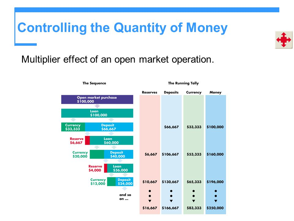 Controlling the Quantity of Money Multiplier effect of an open market operation.