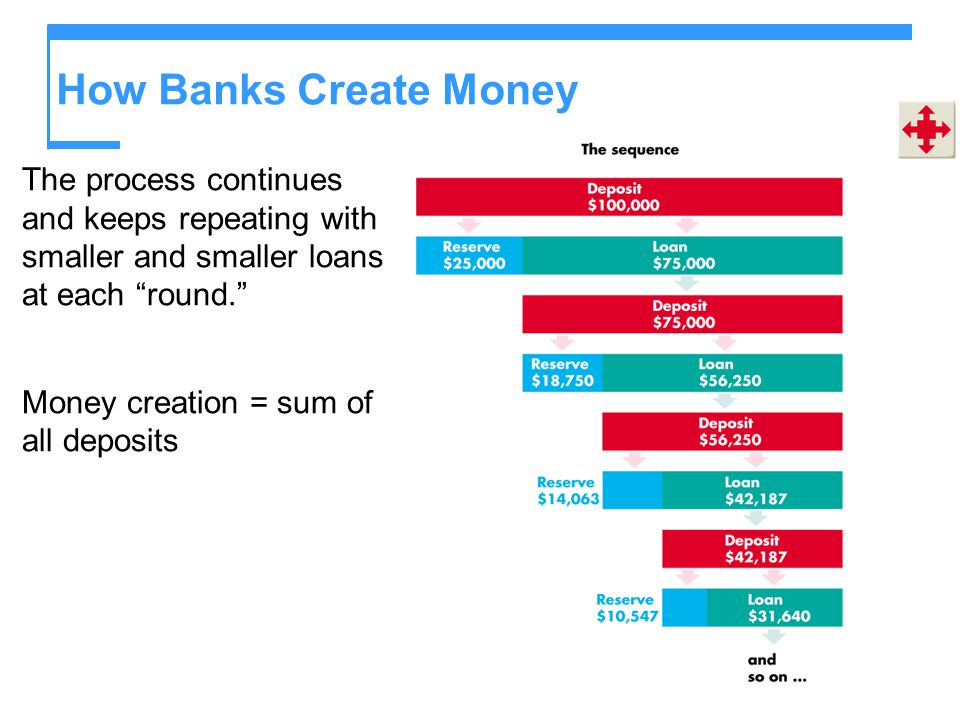 How Banks Create Money The process continues and keeps repeating with smaller and smaller loans at each round. Money creation = sum of all deposits