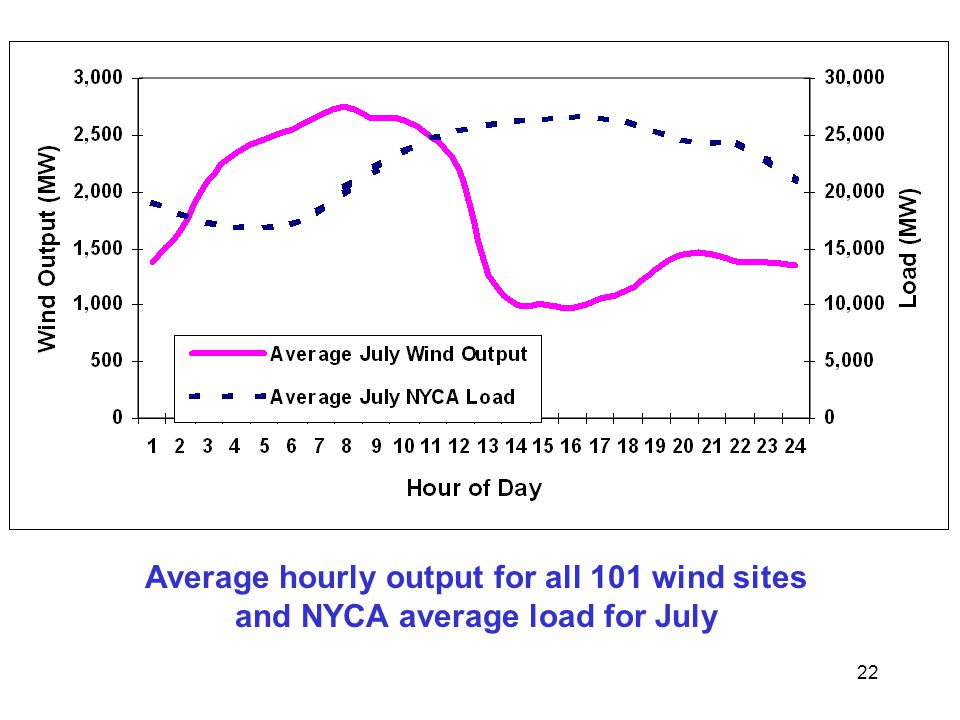 22 Average hourly output for all 101 wind sites and NYCA average load for July