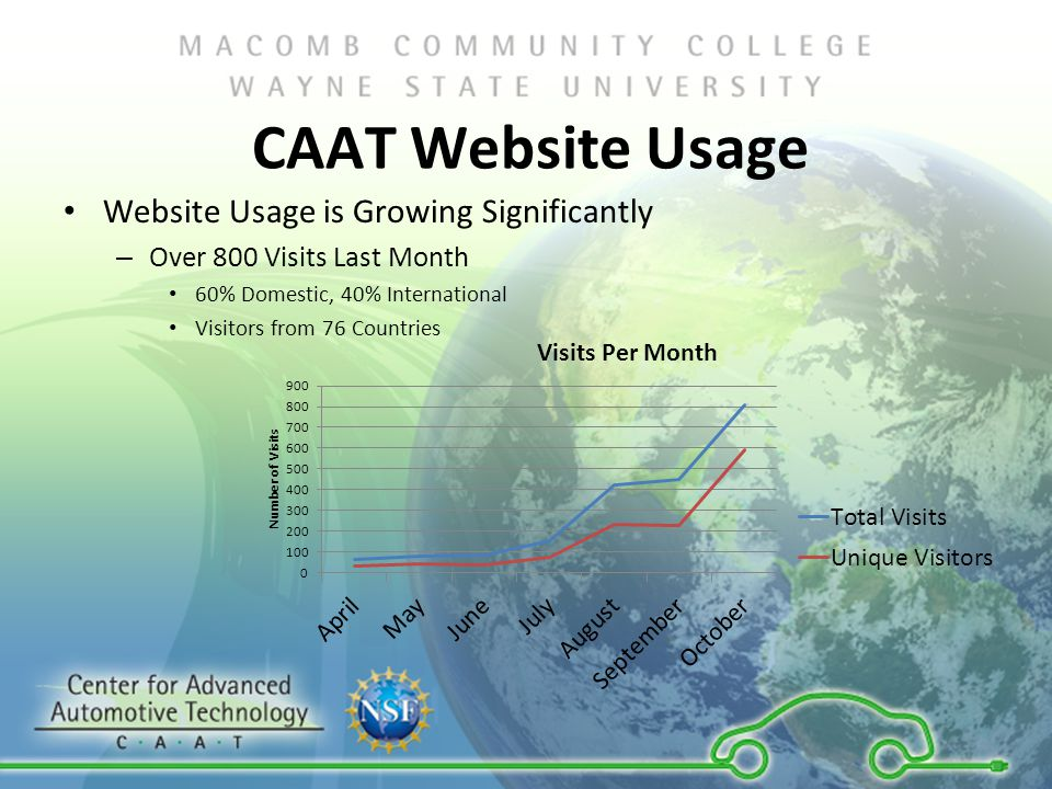 CAAT Website Usage Website Usage is Growing Significantly – Over 800 Visits Last Month 60% Domestic, 40% International Visitors from 76 Countries