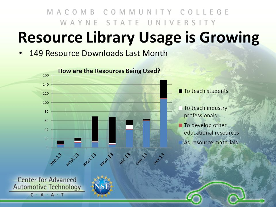 Resource Library Usage is Growing 149 Resource Downloads Last Month How are the Resources Being Used