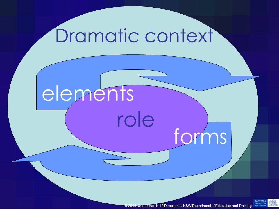Dramatic context role forms elements © 2006 Curriculum K-12 Directorate, NSW Department of Education and Training