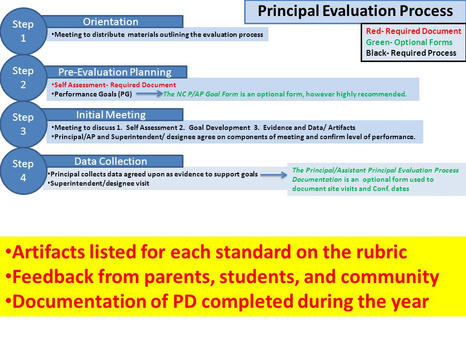 Principal Collects Data Agreed Upon As Evidence To Support Goals