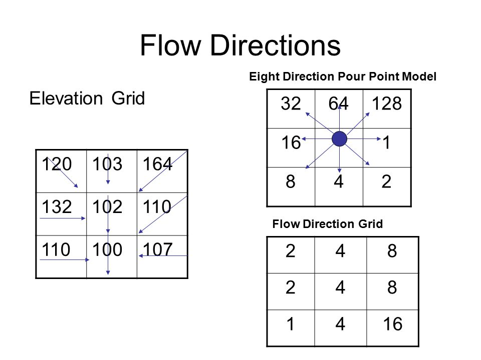 Flow Directions Elevation Grid Eight Direction Pour Point Model Flow Direction Grid
