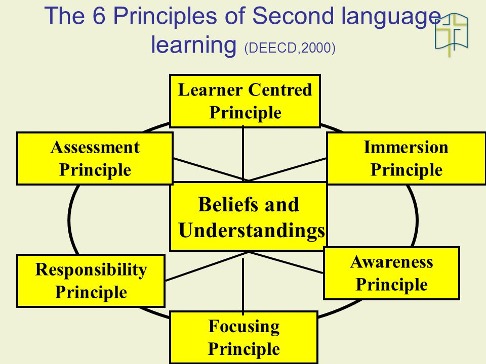 The 6 Principles of Second language learning (DEECD,2000) Beliefs and Understandings Assessment Principle Responsibility Principle Immersion Principle Awareness Principle Focusing Principle Learner Centred Principle