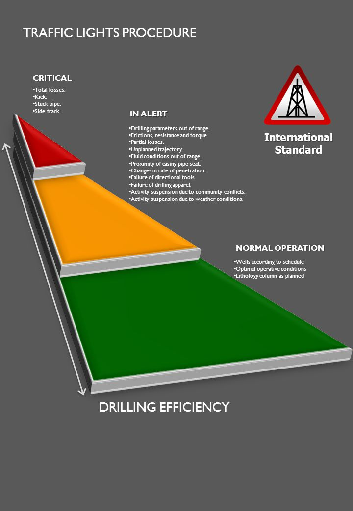 CRITICAL International Standard Wells according to schedule Optimal operative conditions Lithology column as planned Drilling parameters out of range.