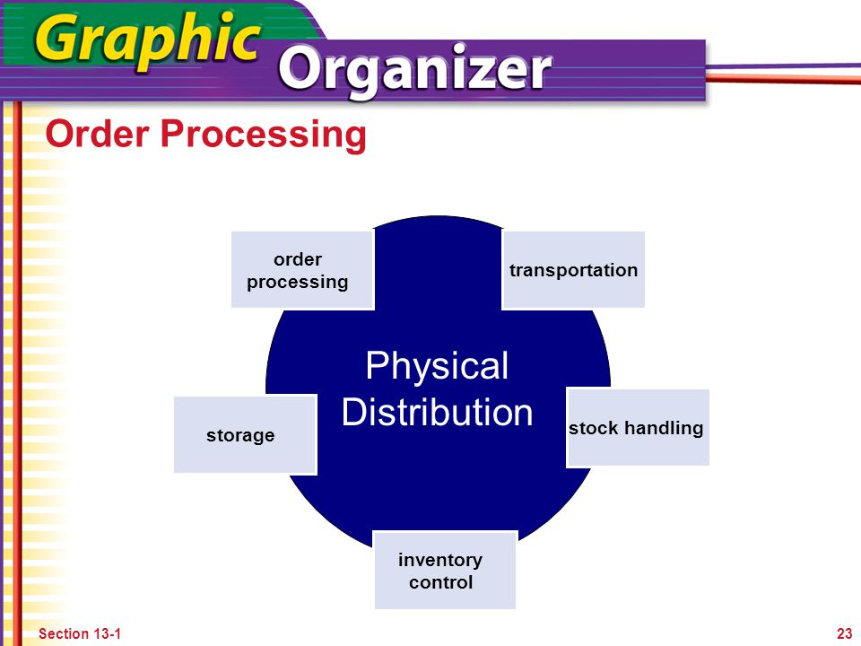 Order Processing 23Section 13-1 Physical Distribution order processing transportation storage stock handling inventory control