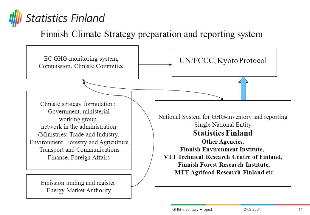 GHG Inventory Project Climate strategy formulation: Government, ministerial working group network in the administration (Ministries: Trade and Industry, Environment, Forestry and Agriculture, Transport and Communications Finance, Foreign Affairs Emission trading and register: Energy Market Authority National System for GHG-inventory and reporting Single National Entity Statistics Finland Other Agencies: Finnish Environment Institute, VTT Technical Research Centre of Finland, Finnish Forest Research Institute, MTT Agrifood Research Finland etc UN/FCCC, Kyoto Protocol EC GHG-monitoring system, Commission, Climate Committee Finnish Climate Strategy preparation and reporting system