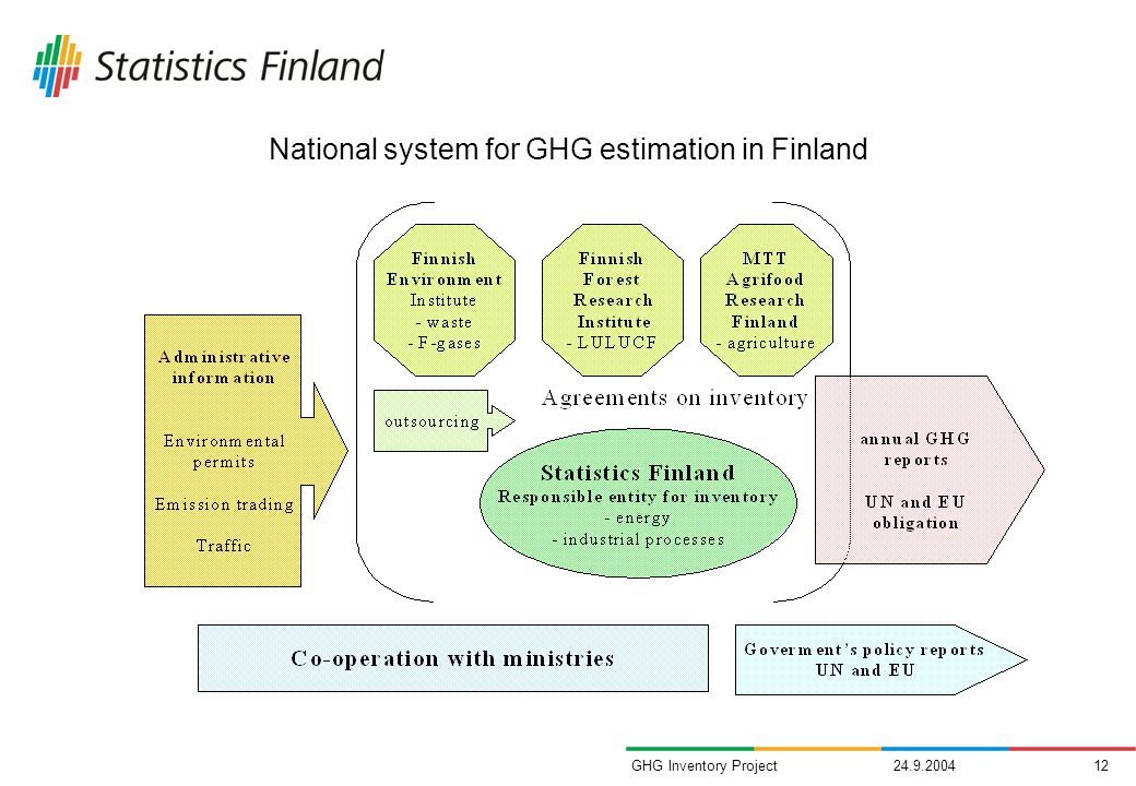GHG Inventory Project National system for GHG estimation in Finland