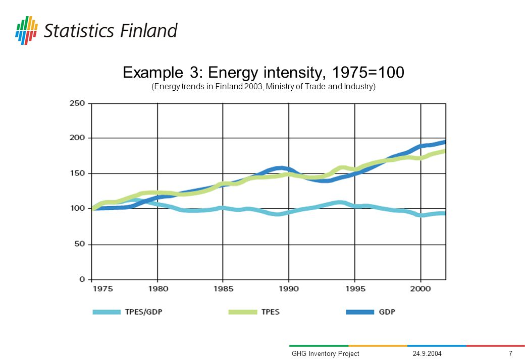 GHG Inventory Project Example 3: Energy intensity, 1975=100 (Energy trends in Finland 2003, Ministry of Trade and Industry)