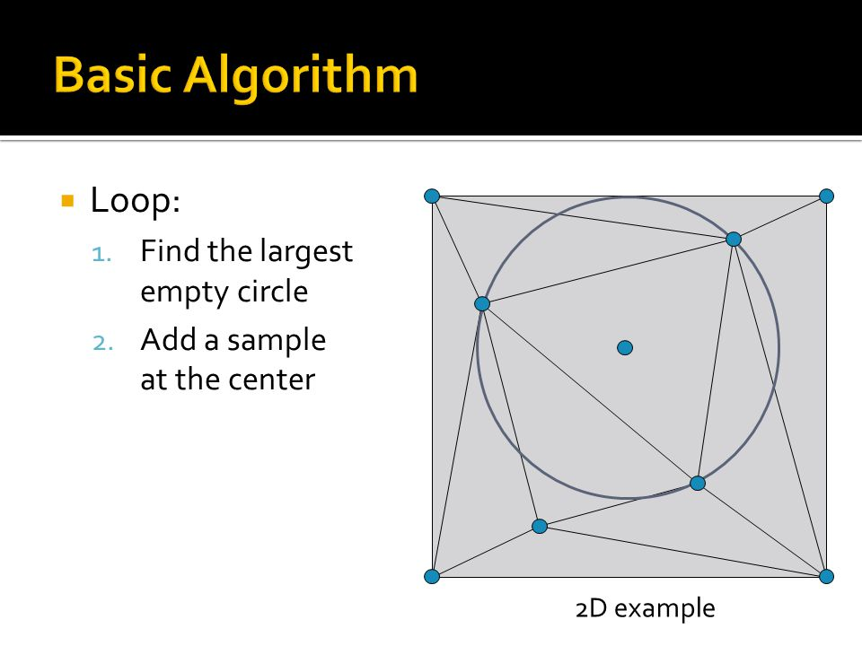  Loop: 1. Find the largest empty circle 2. Add a sample at the center 2D example