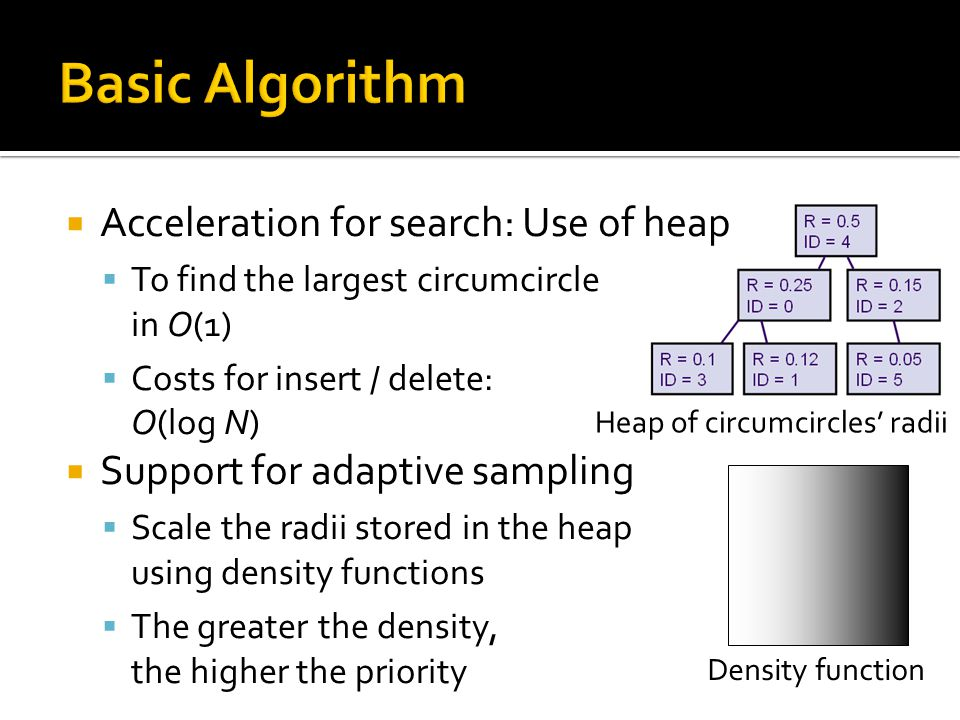  Acceleration for search: Use of heap  To find the largest circumcircle in O(1)  Costs for insert / delete: O(log N)  Support for adaptive sampling  Scale the radii stored in the heap using density functions  The greater the density, the higher the priority Heap of circumcircles' radii Density function